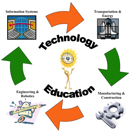 Requirements for Technology Education in Unilag